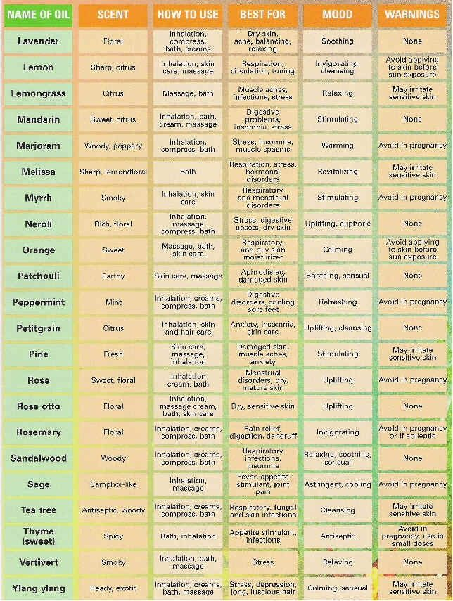 essential oil uses chart- Great chart!