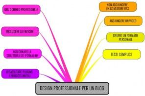 Come Creare Un Blog Dall'Aspetto Professionale
