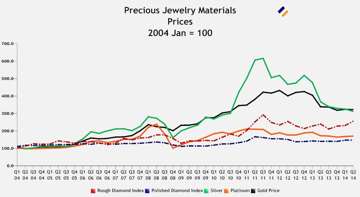 Voici les cours boursiers des principaux métaux précieux   #finance #rentable #argent #euro #saving #money #diamonds #investissement #diamant #bijoux #jewel #fashion #gemme #gem #saphir #accessoire #cristal #emeraude #jewelrygram