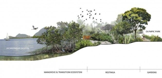 Ecosystems zones, render of the project, EMBYÁ