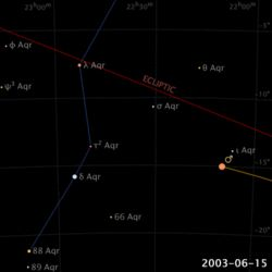 Animation of the apparent retrograde motion of Mars in 2003 as seen from Earth