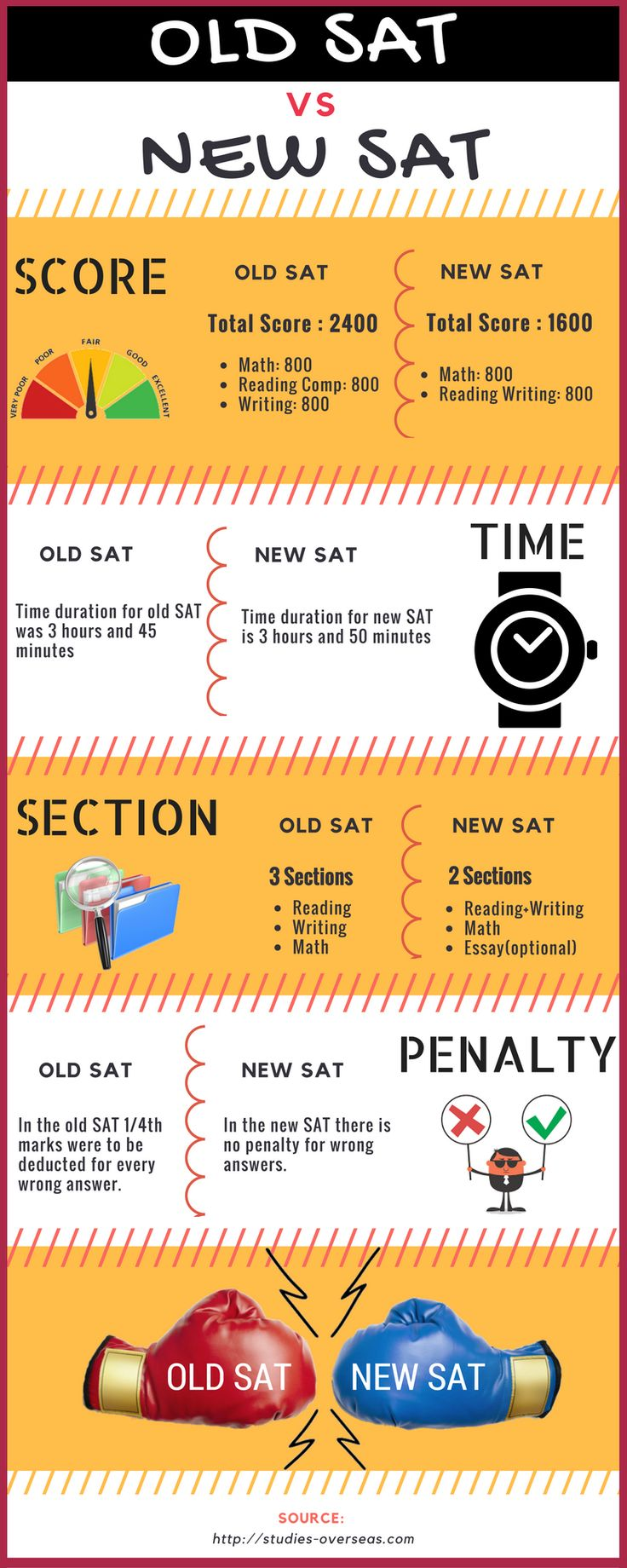 #SAT has undergone major changes in 2016. Here are the changes one must know before appearing for SAT test.