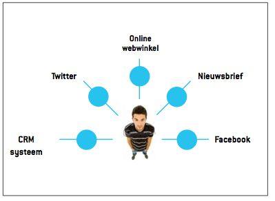 Prooflink; waardevolle klanten herkennen, volgen en belonen: Volgen En, Waardevolle Klanten, En Belonen, Klanten Herkennen, Multi Channel Communicatie