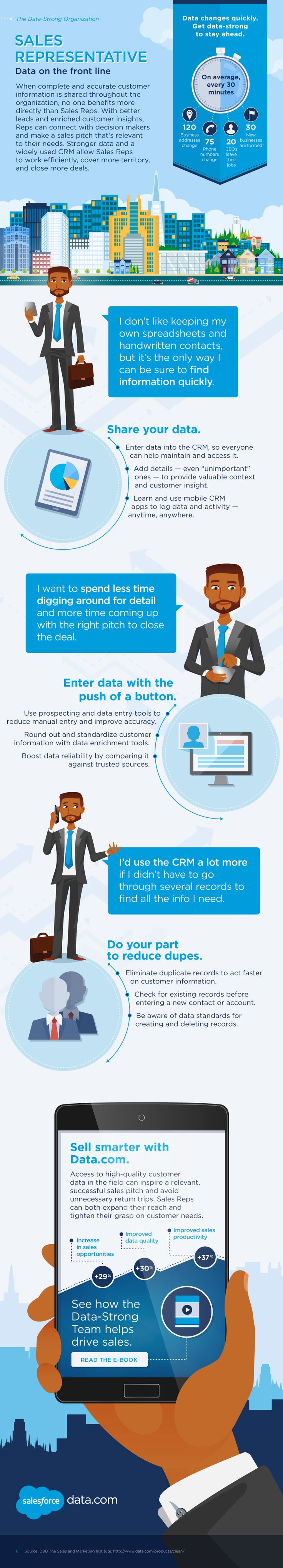 Sales Representative Data on the Front Line #infographic #Sales #Marketing