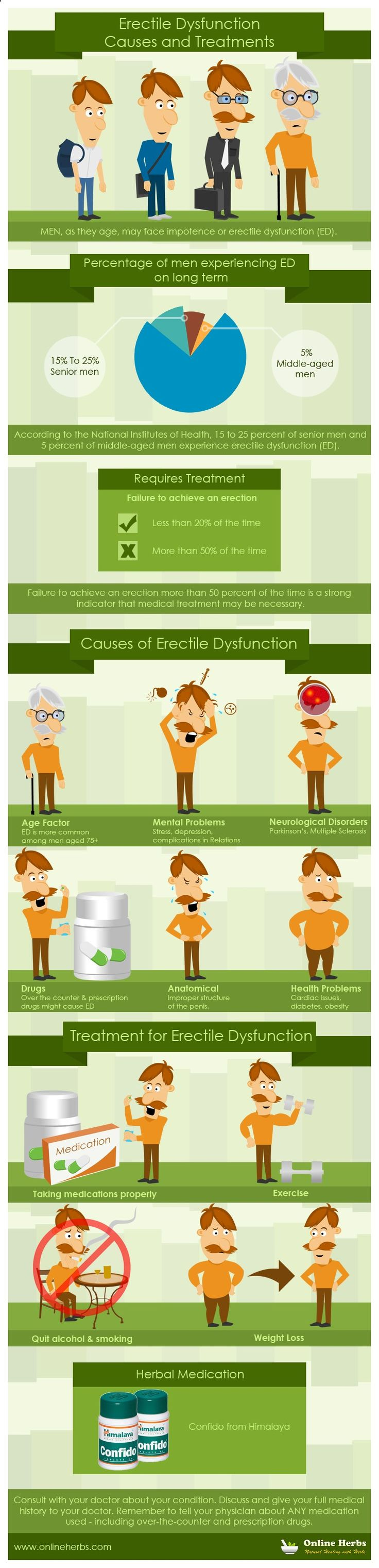 #ErectileDysfunction can be a big issue with men. Check for causes and #treatment blog.onlineherbs....