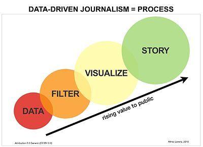 The data-driven journalism process.