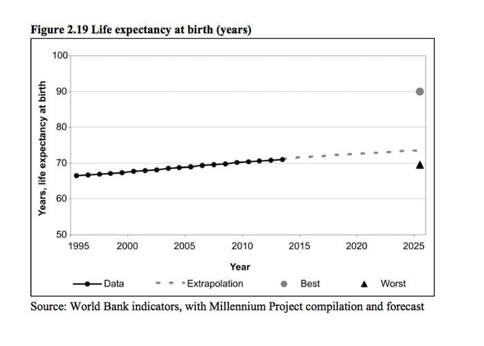 6 | Despite What You've Heard, The World Is Getting Better (But Don't Get Too Complacent) | Co.Exist | ideas + impact