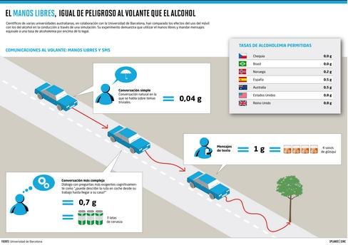 Contestar a mensajes de texto al volante equivale a una tasa de alcoholemia de 1 g/l. En España el límite legal es de 0,5 g/l / SINC.