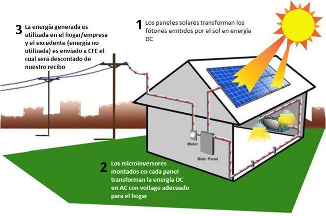 Cómo Funciona la Energía Solar | PANELES SOLARES | Pinterest ...