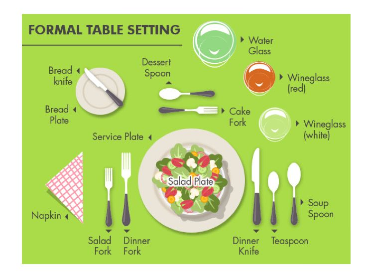 Proper Formal Table Setting Dining Etiquette Fine Dining