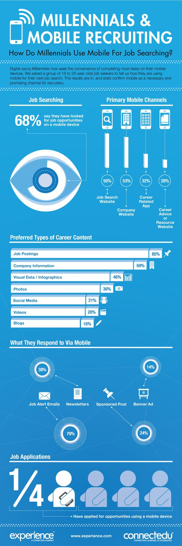 Smartphone Job Search: Millennials Going #Mobile to Find Their Next Gig [#Infographic]