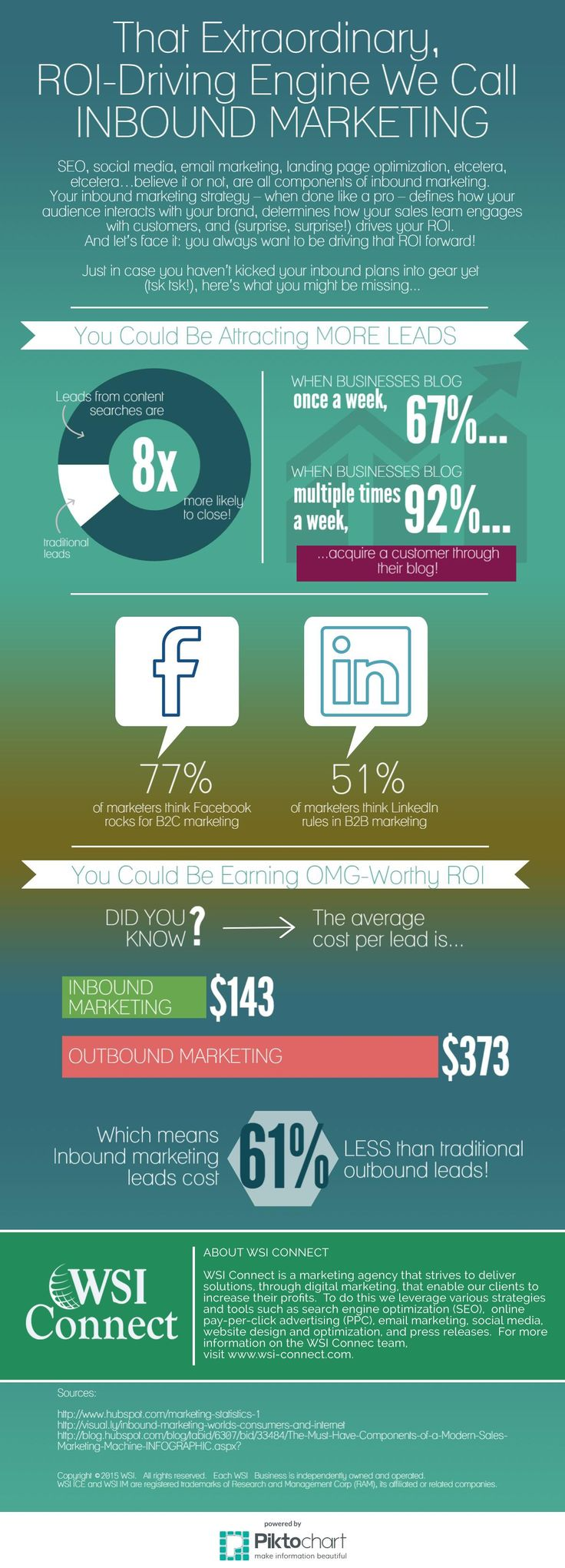 50 best Inbound Marketing images on Pinterest   Inbound marketing ...