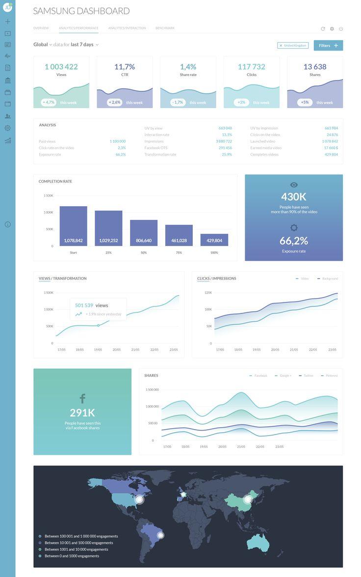Dashboard analytics performance