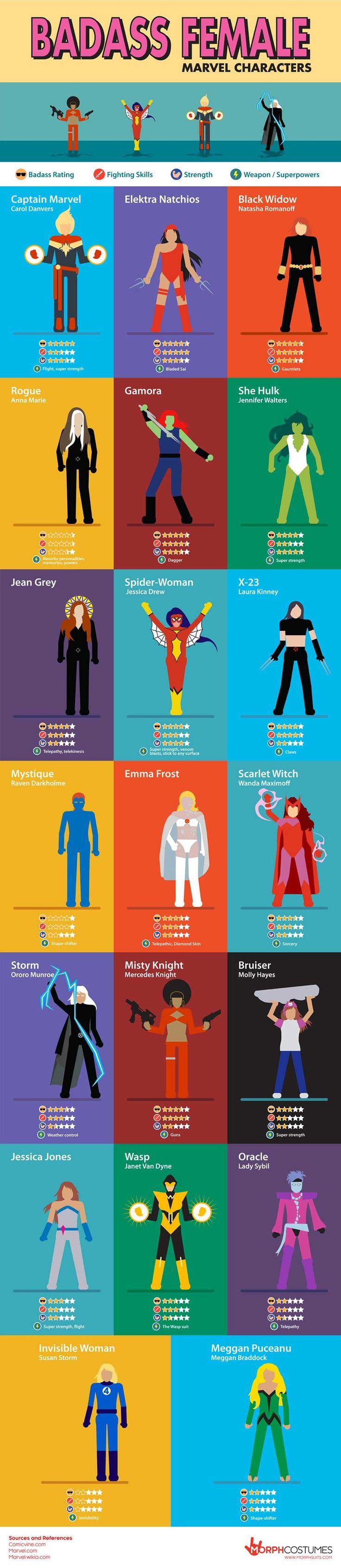 Tutte le eroine Marvel nell'infografica di Morphsuits.