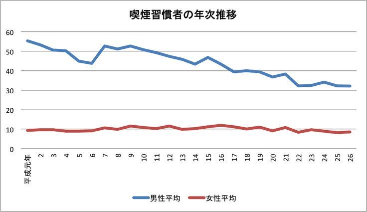 http://www.free-pos.jp/kenbaiki/blog/salesup/smoke-free/