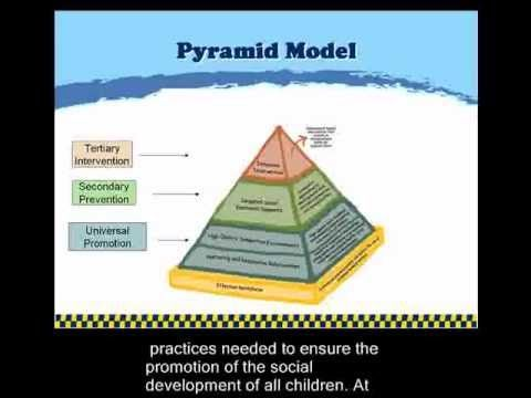 The Pyramid Model | Pyramid Plus: The Colorado Center for Social Emotional Competence and Inclusion