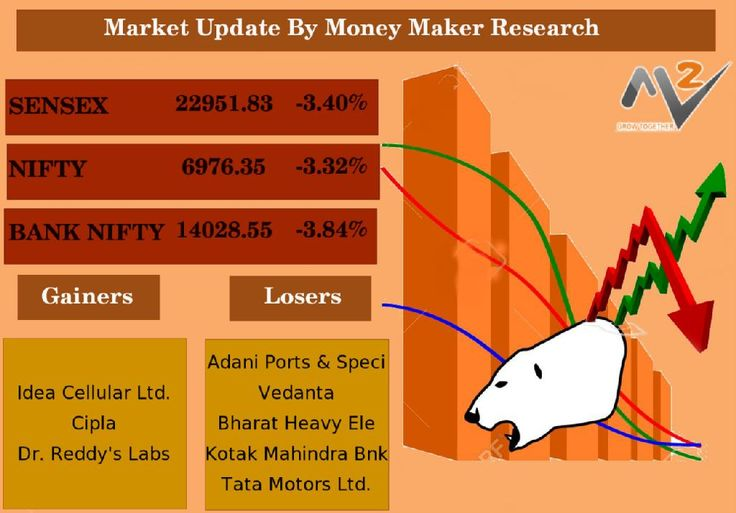 Today's Market Updates by Money Maker Research