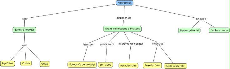 Mapa conceptual sobre els bancs d'imatges Macrostock