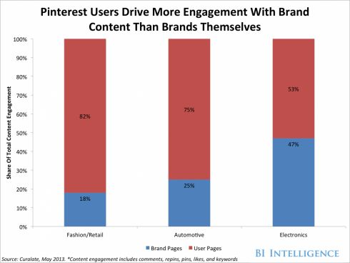 Is Pinterest Right For Your Brand?