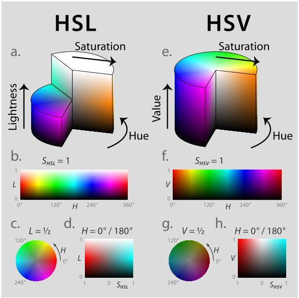 HSL и HSV — обе цилиндрические конфигурации (рис. 1), с оттенком, их угловым измерением, начинающимся в красноте первичный  в 0 °, проходя через зеленый первичный  в 120 ° и синем первичном  в 240 °, и затем разворачиваем назад к красному цвету в 360 °. В каждой геометрии, центральная вертикальная ось включает нейтральные, бесцветные, или серые цвета, в пределах от черного  в легкости 0 или ценности 0, основании, к белому в легкости 1 или ценности 1, вершине. (Например, на рис.1a это от…