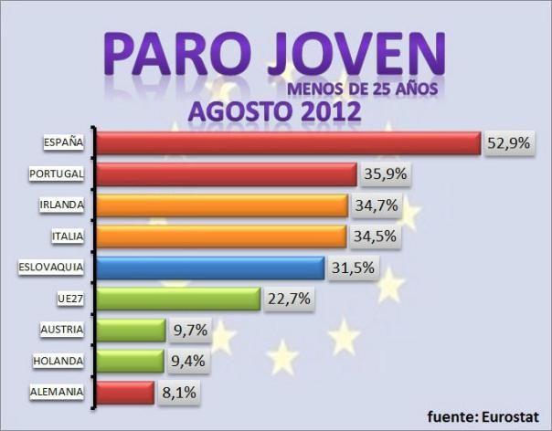 Aterradoras cifras del paro juvenil en España (agosto/2012)