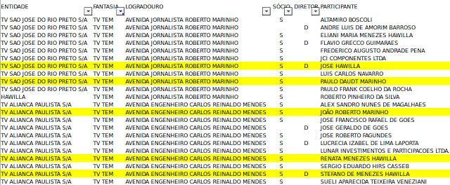 Globo esconde que J. Hawilla é sócio de filho de João Roberto Marinho Conseguirá a 'vênus platinada' convencer o público – e a Justiça – de que 'não sabia' que seus sócios pagavam propinas a cartolas pela transmissão de jogos de futebol?