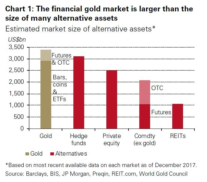 'Alternatives' make up 23% of SWF portfolios and 24% of global pension funds: In recent years, buy-and-hold investors such as… #investing