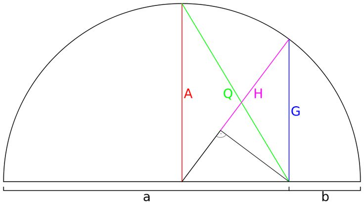 Geometrical representation of common mathematical means. a,b-two scalars. A=Arithmetic mean of scalars 'a' and 'b'. G=Geometric mean, H=Harmonic mean, Q=Quadratic mean (also known as Root mean square)