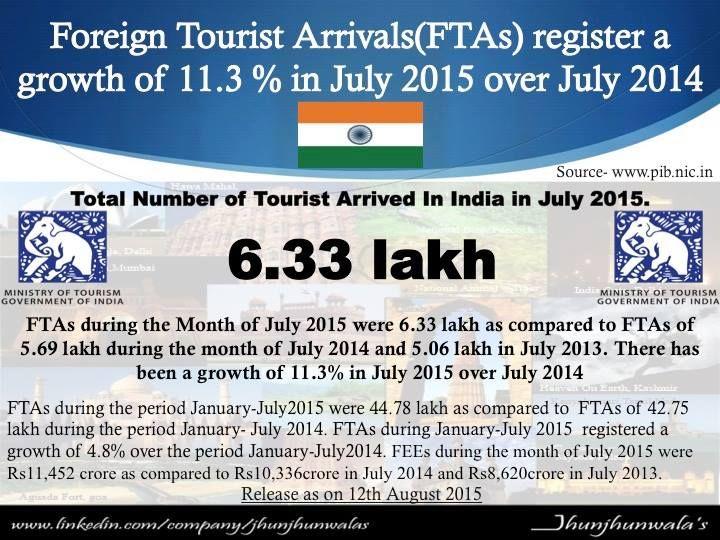 #India #MinistryofTourism #TouristVisaonArrival #TVoA #TouristinIndia #VisaonArrival as on 14th August 2015 #JhunjhunwalasFinance