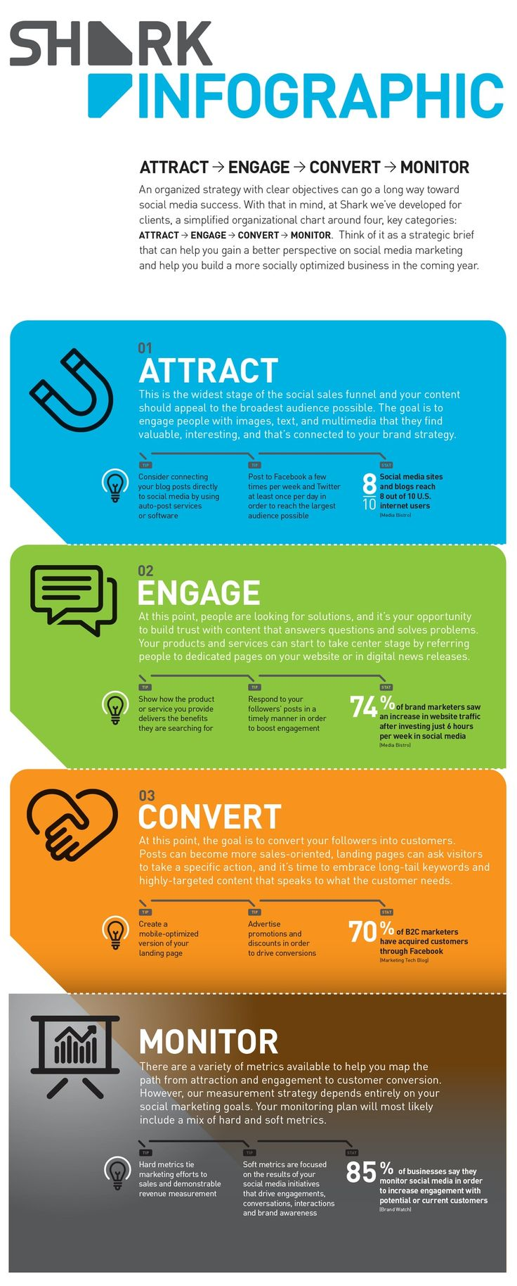 How To Develope Your 2015 #SocialMedia Marketing Plan - #infographic