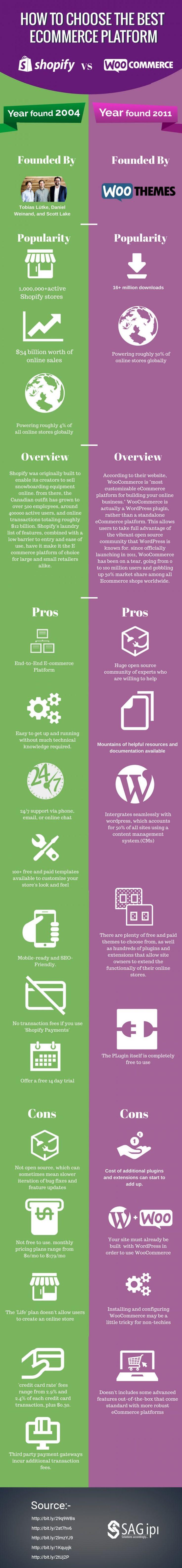 WooCommerce vs Shopif -  shopify features list, woocommerce features list, y