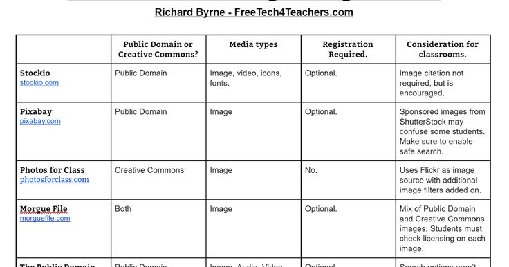 Free Technology for Teachers: 9 Alternatives to Google Image Search - PDF Handout