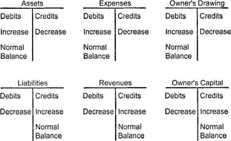 accounting debit credit chart - Google Search