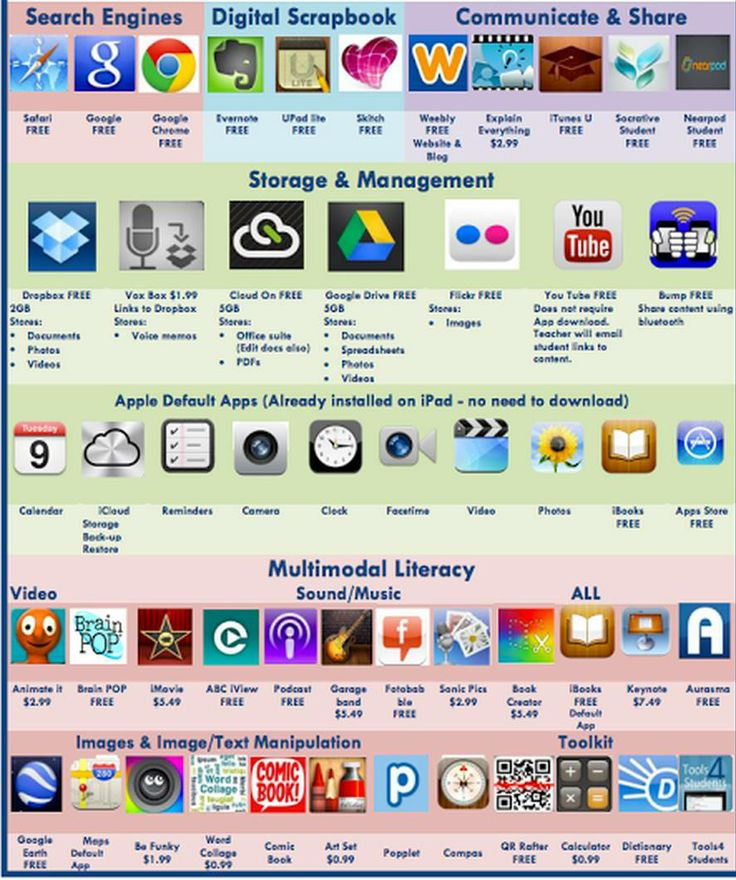 Educators Technology List of All the Best iPad apps