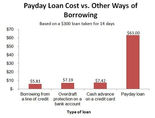 freedom payday loans