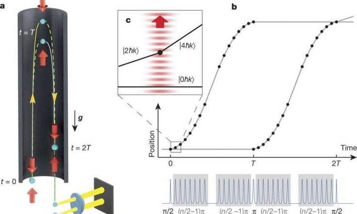 New half-meter record for quantum superposition at macroscopic level