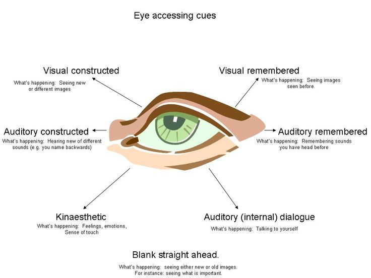The famous #NLP eye accessing cues. Not a definite rule - but a starting point for understanding which part of their brain a person is using from moment to moment.