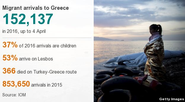 Graphic showing the scale of migrant arrivals in Greece