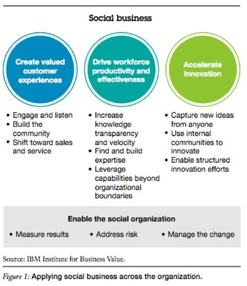 Businesses increasing investments in enterprise social technology, but without cultural shifts employee adoption lags.