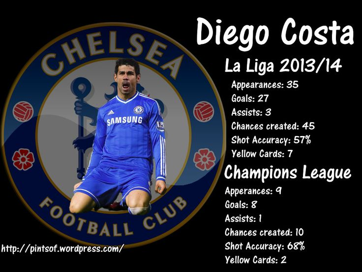 Chelsea confirm Diego Costa