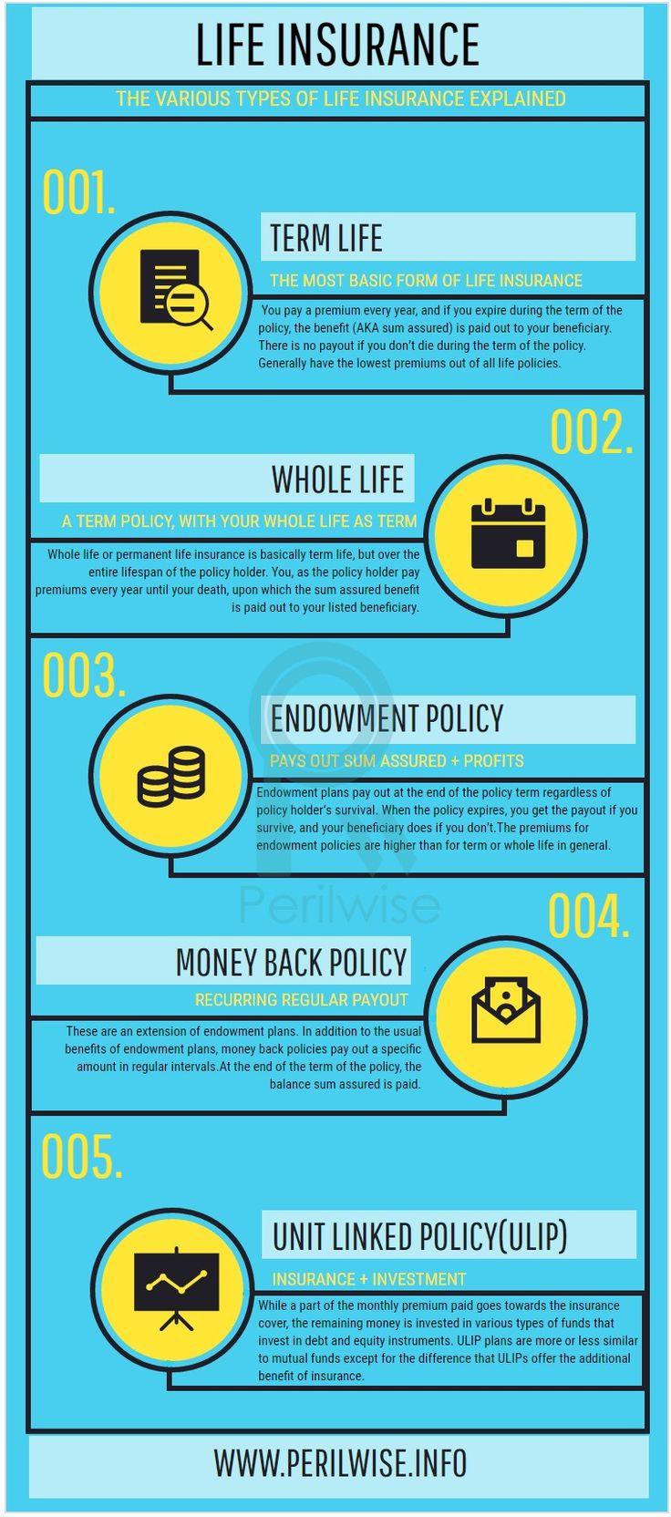 how to choose a best life insurance plan