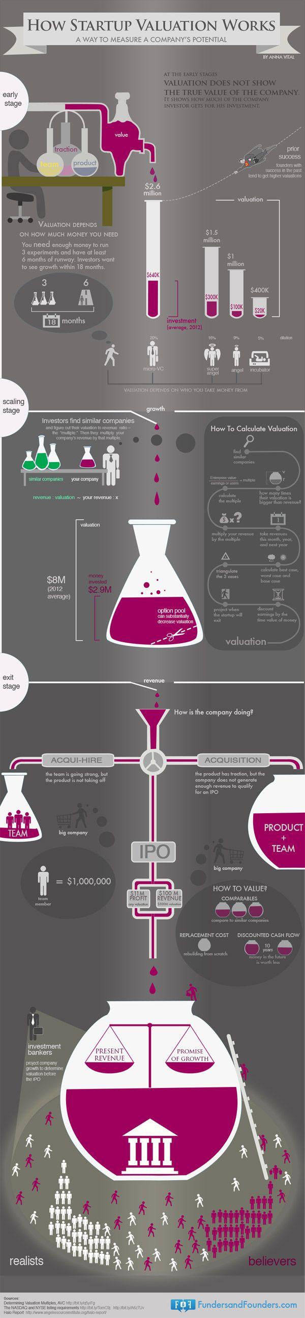 Infográfico: Como calcular o valuation de uma startup