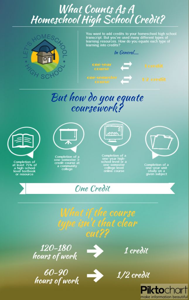 Guide to High School Credits for Homeschool | LetsHomeschoolHighschool.com - http://letshomeschoolhighschool.com/blog/2013/08/10/guide-high-school-credits-homeschool/#.UgjvJKxw6ho