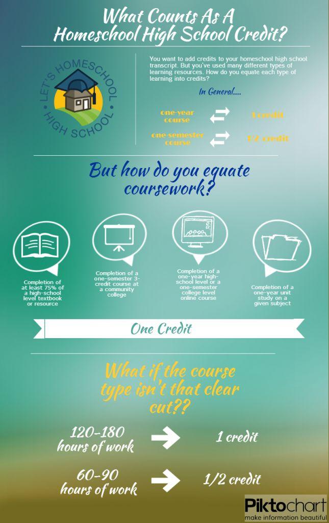 Guide to High School Credits for Homeschool | LetsHomeschoolHighschool.com…