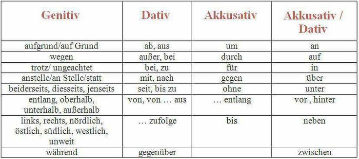 17 best images about deustch lernen on pinterest language learn german and deutsch for Genitiv deutsch lernen