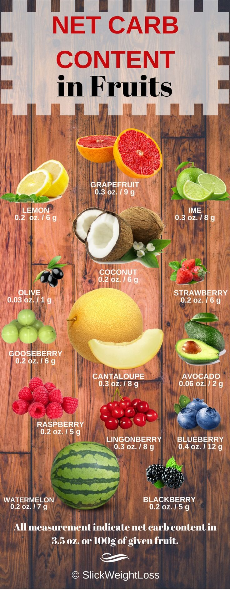 Net Carb Content of Fruits Fruits are generally extremely healthy to our health. They are packed with essential nutrients and minerals along with a healthy dose of fiber.  However, given their sweet nature they are not suitable for Keto. This is perhaps the biggest drawback of the diet. Giving up on fruits, especially when it is so healthy and tasty, sounds like an oxymoron. But, due to the high content of fructose, a form of sugar, it has to be avoided as well. The high sugar content…