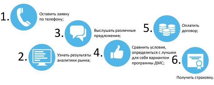Полис ДМС: оформить в СПб   Купить полис ДМС страхования