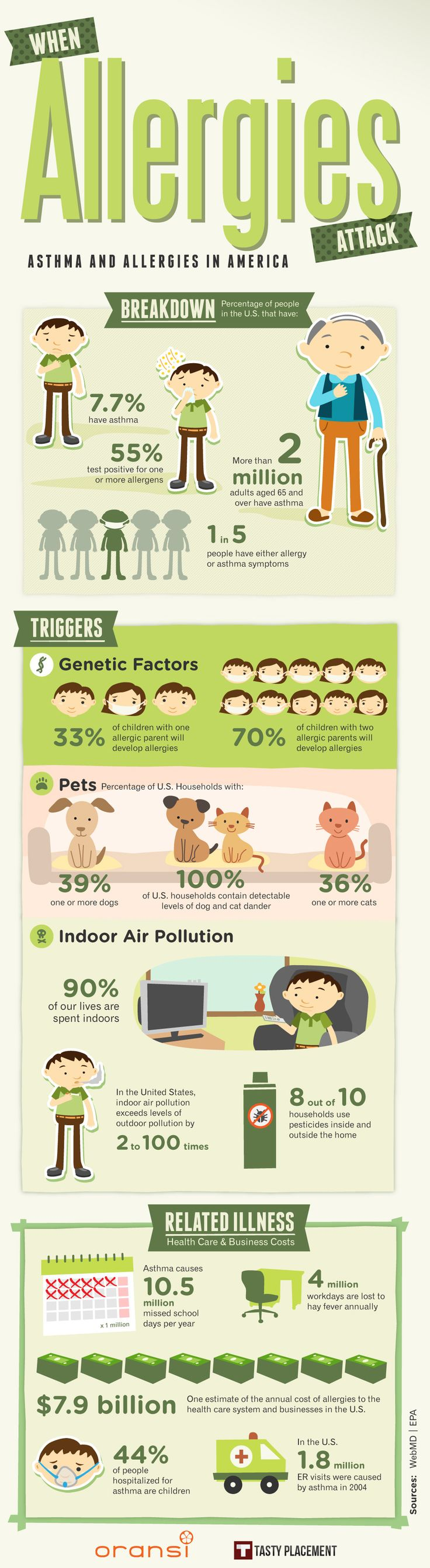 When Allergies Attack Infographic