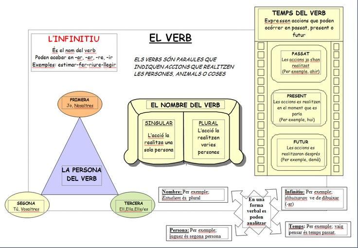 verb.jpg (1118×776)