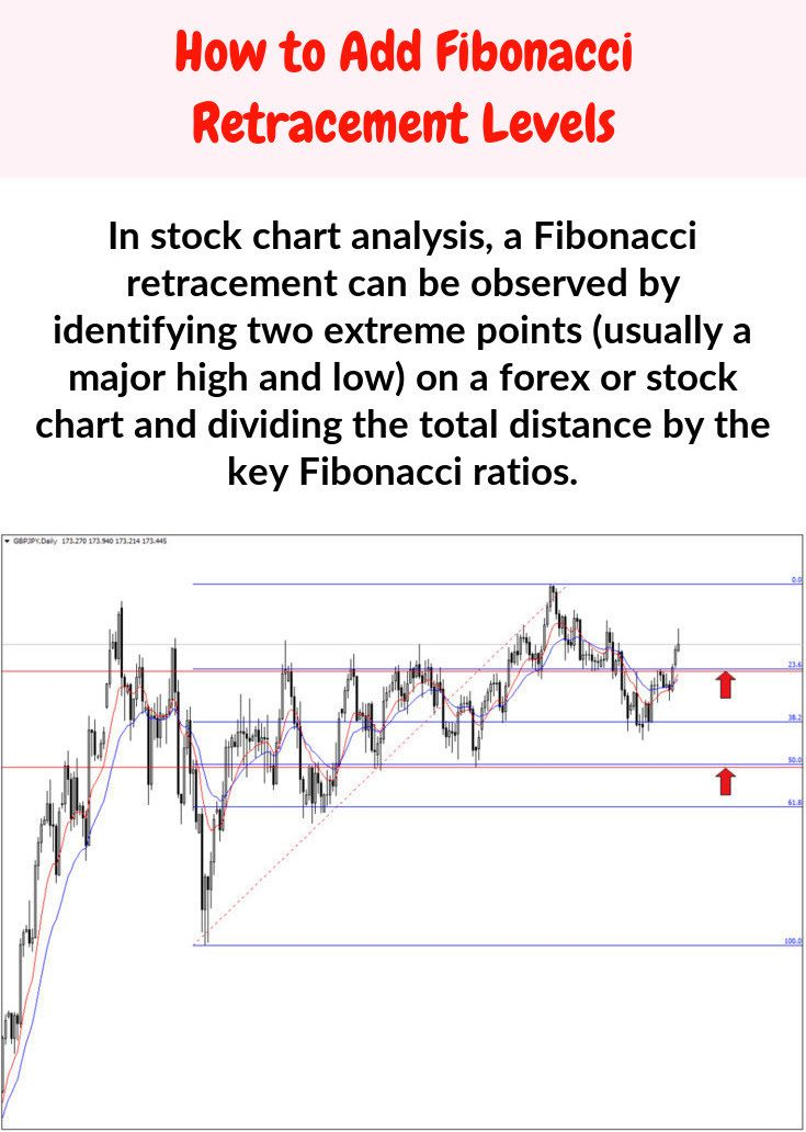 Fibonacci Percentages Fibonacci Percentage Stock Charts